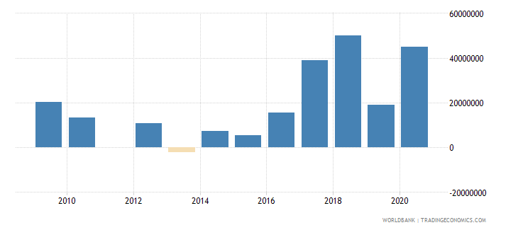 central african republic net financial flows imf nonconcessional nfl us dollar wb data