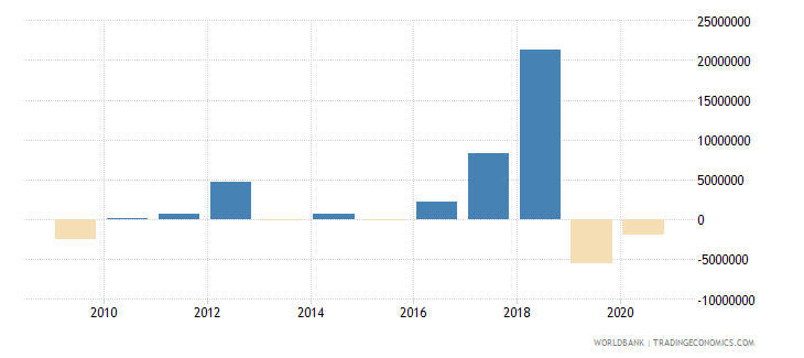 central african republic net financial flows others nfl us dollar wb data