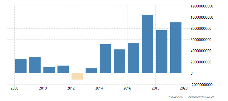 central african republic net foreign assets current lcu wb data
