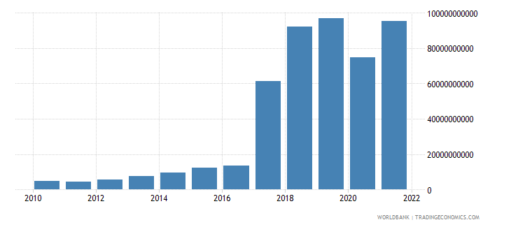 central african republic net income from abroad current lcu wb data
