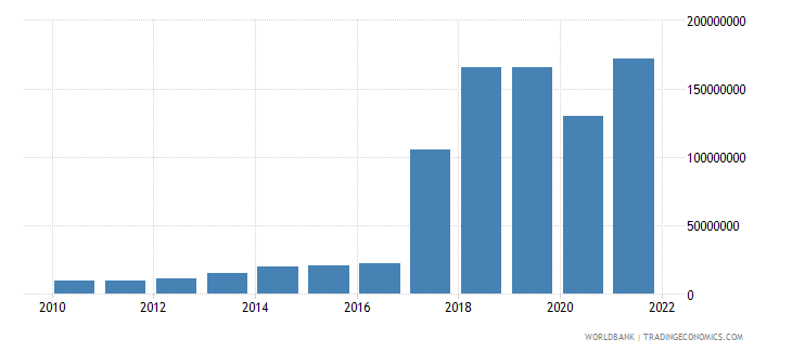 central african republic net income from abroad us dollar wb data