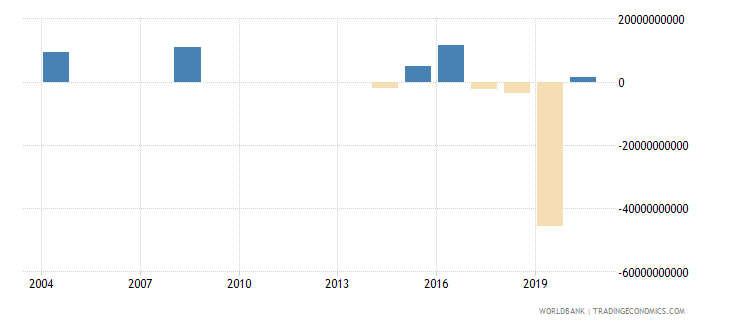 central african republic net incurrence of liabilities total current lcu wb data