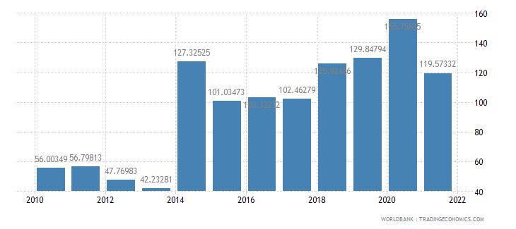 central african republic net oda received per capita us dollar wb data