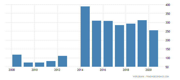 central african republic net oda received percent of central government expense wb data
