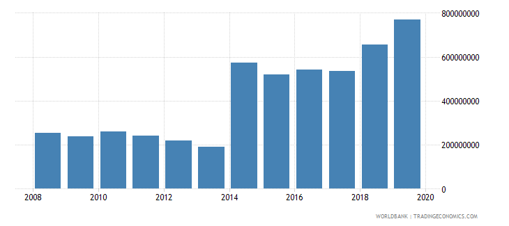 central african republic net official development assistance and official aid received constant 2007 us dollar wb data