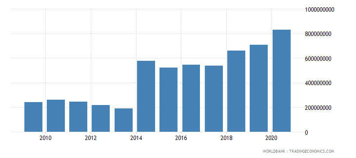 central african republic net official development assistance received constant 2007 us dollar wb data