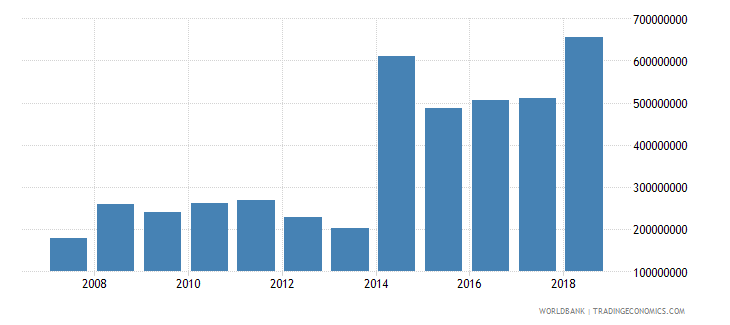 central african republic net official development assistance received current us$ cd1 wb data