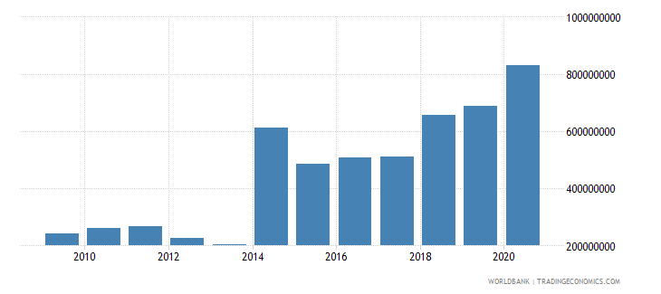 central african republic net official development assistance received us dollar wb data