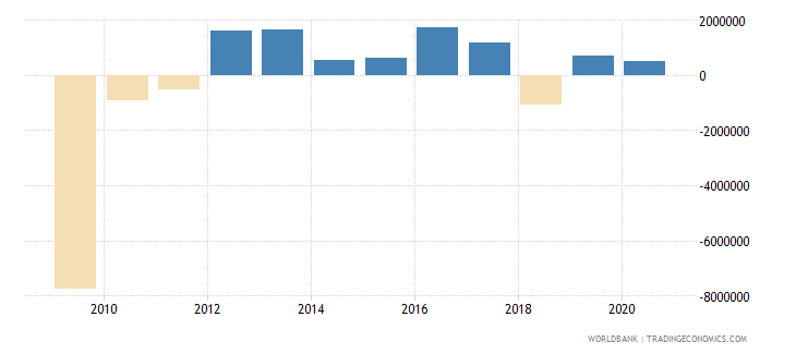 central african republic net official flows from un agencies ifad us dollar wb data