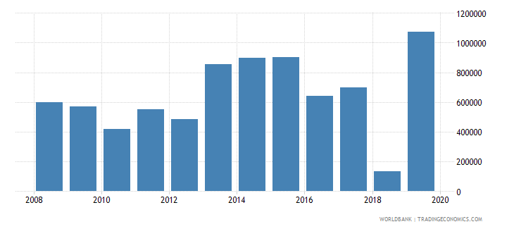 central african republic net official flows from un agencies unaids us dollar wb data