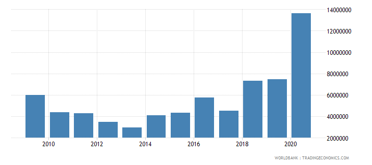 central african republic net official flows from un agencies undp us dollar wb data