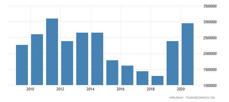 central african republic net official flows from un agencies unfpa us dollar wb data