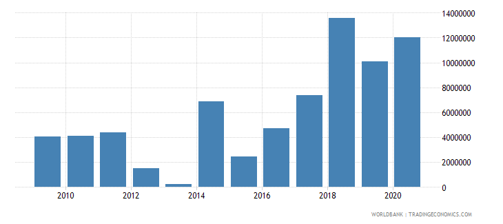 central african republic net official flows from un agencies wfp us dollar wb data