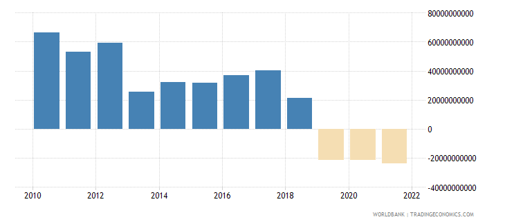 central african republic net taxes on products constant lcu wb data