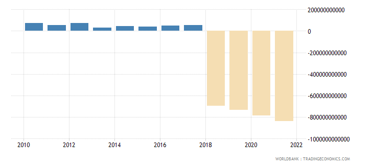 central african republic net taxes on products current lcu wb data