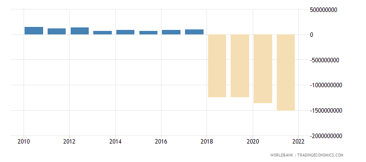 central african republic net taxes on products us dollar wb data