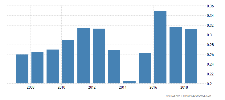 central african republic nonlife insurance premium volume to gdp percent wb data