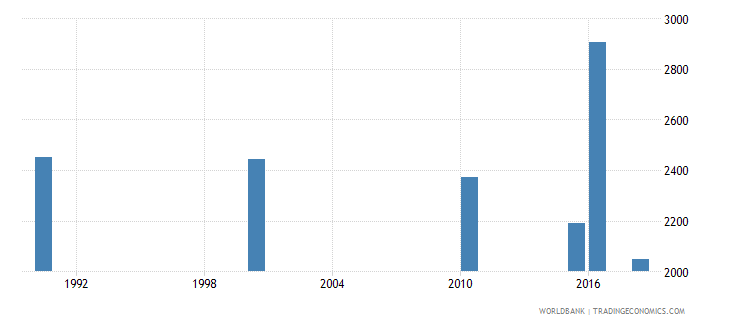 central african republic number of deaths ages 5 14 years wb data