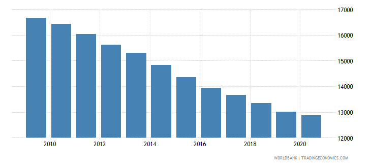 central african republic number of infant deaths wb data