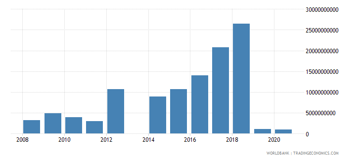 central african republic other taxes current lcu wb data