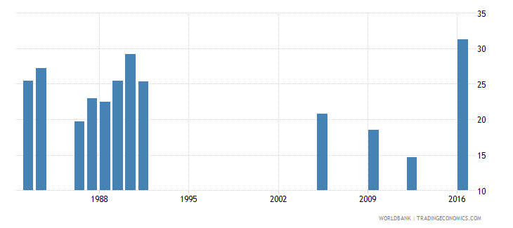 central african republic percentage of repeaters in grade 1 of lower secondary general education female percent wb data