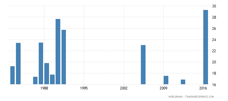 central african republic percentage of repeaters in grade 1 of lower secondary general education male percent wb data