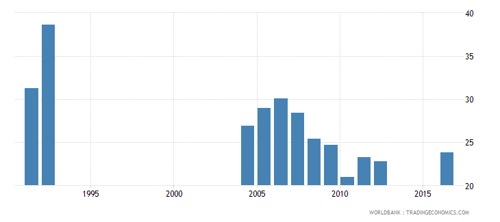 central african republic percentage of repeaters in grade 1 of primary education male percent wb data