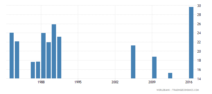 central african republic percentage of repeaters in grade 2 of lower secondary general education female percent wb data