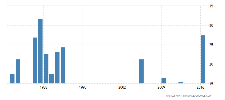 central african republic percentage of repeaters in grade 2 of lower secondary general education male percent wb data