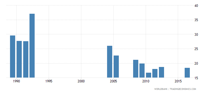central african republic percentage of repeaters in grade 2 of primary education male percent wb data