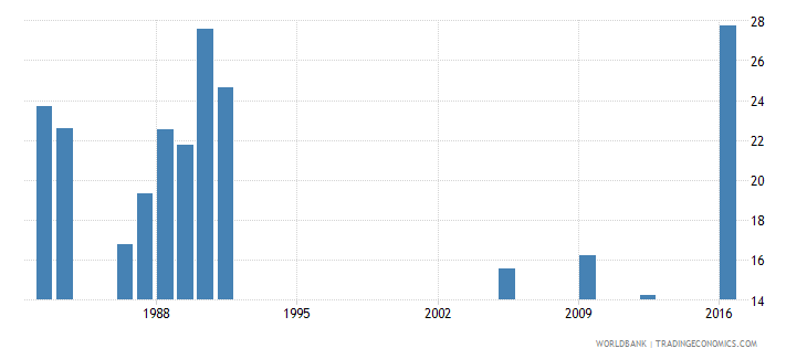 central african republic percentage of repeaters in grade 3 of lower secondary general education female percent wb data