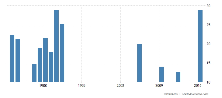 central african republic percentage of repeaters in grade 3 of lower secondary general education male percent wb data