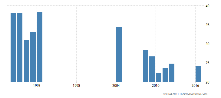 central african republic percentage of repeaters in grade 3 of primary education male percent wb data