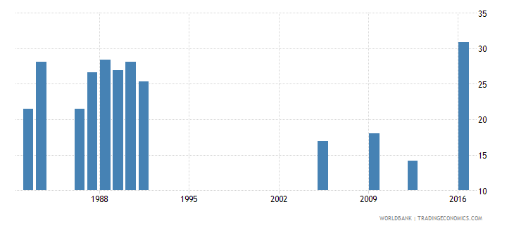 central african republic percentage of repeaters in grade 4 of lower secondary general education female percent wb data