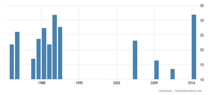 central african republic percentage of repeaters in grade 4 of lower secondary general education male percent wb data