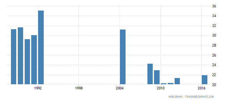 central african republic percentage of repeaters in grade 4 of primary education male percent wb data