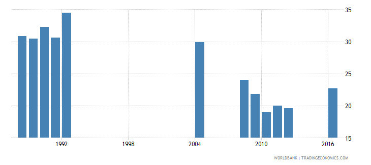 central african republic percentage of repeaters in grade 5 of primary education male percent wb data