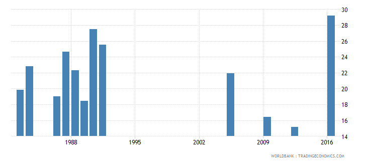 central african republic percentage of repeaters in lower secondary general education all grades male percent wb data