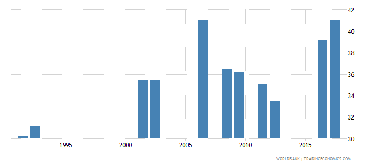 central african republic percentage of students in lower secondary education who are female percent wb data