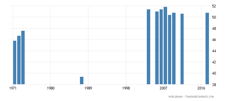 central african republic percentage of students in pre primary education who are female percent wb data