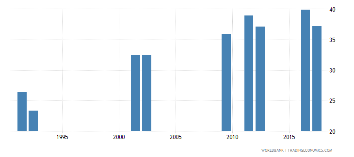 central african republic percentage of students in upper secondary education who are female percent wb data