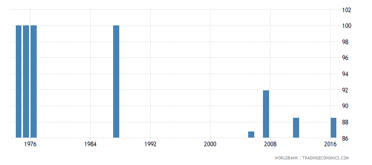central african republic percentage of teachers in pre primary education who are female percent wb data