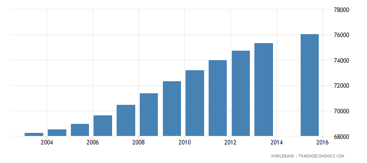 central african republic population age 0 female wb data