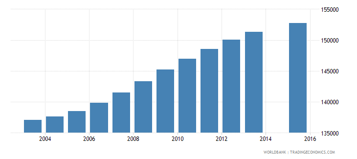 central african republic population age 0 total wb data