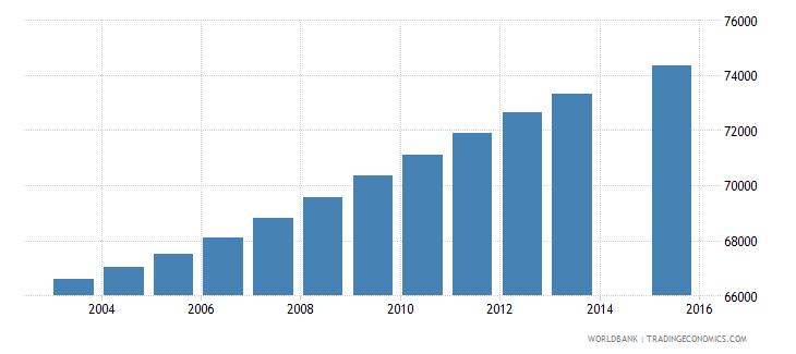 central african republic population age 1 female wb data