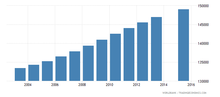 central african republic population age 1 total wb data