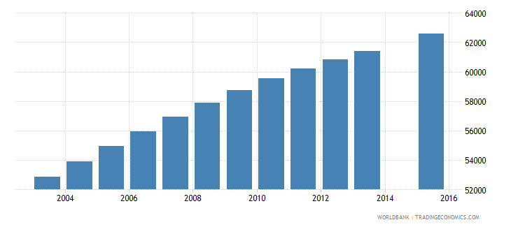 central african republic population age 11 female wb data