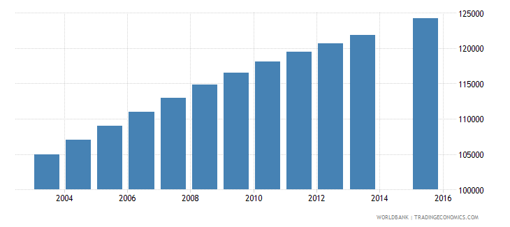 central african republic population age 11 total wb data