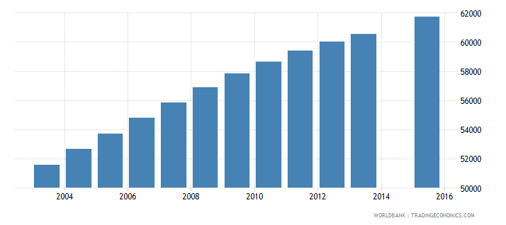 central african republic population age 12 female wb data