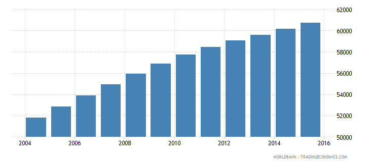 central african republic population age 12 male wb data